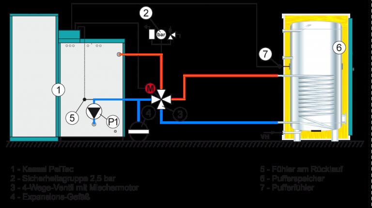 PelTec-Konfiguration1